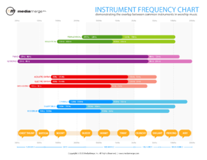 Click to Download the FREE Instrument Frequency Chart for Sound Techs.